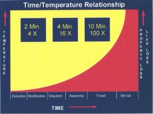 Fire Monitoring Growth Chart