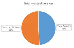 Fire Monitoring of Canada Waste Diversion Pie Chart